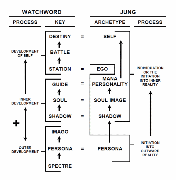 Comparison of the Watchword and Jungian Models